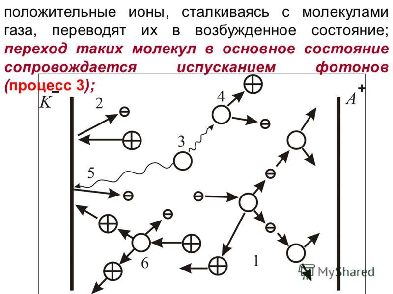 положительные ионы, сталкиваясь с молекулами газа, переводят их в возбужденное состояние; переход таких молекул в основное состояние сопровождается испусканием фотонов (процесс 3);