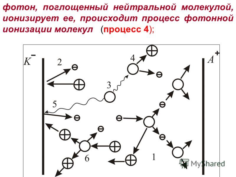 фотон, поглощенный нейтральной молекулой, ионизирует ее, происходит процесс фотонной ионизации молекул (процесс 4);
