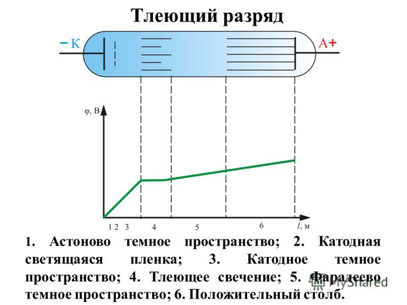 Тлеющий разряд 1. Астоново темное пространство; 2. Катодная светящаяся пленка; 3. Катодное темное пространство; 4. Тлеющее свечение; 5. Фарадеево темное пространство; 6. Положительный столб.