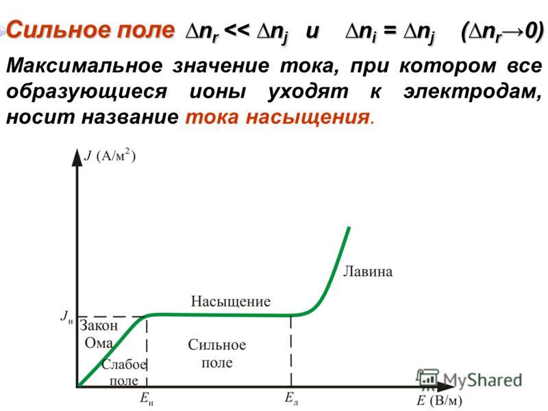 Максимальное значение тока, при котором все образующиеся ионы уходят к электродам, носит название тока насыщения. Сильное поле Сильное поле n r
