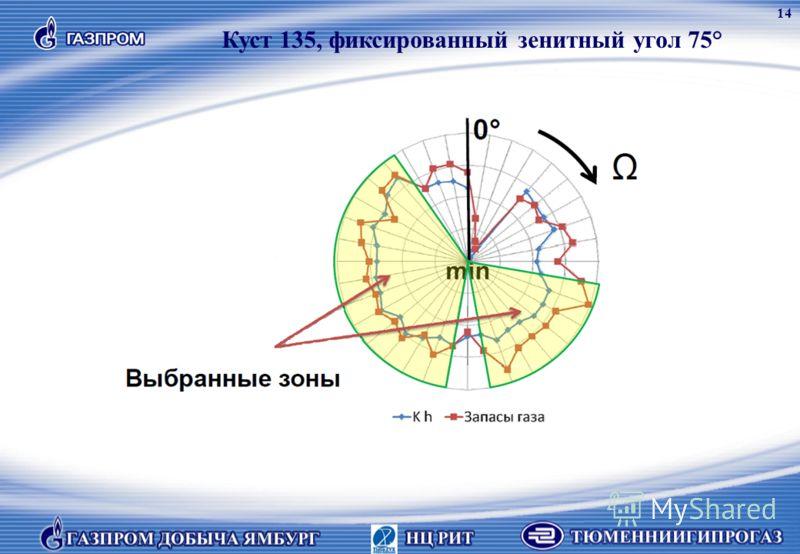 Куст 135, фиксированный зенитный угол 75° 14