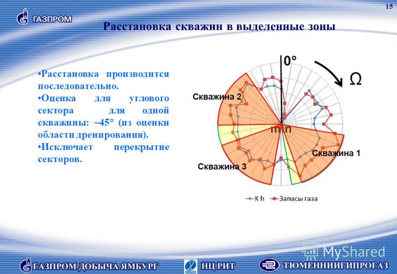 Расстановка производится последовательно. Оценка для углового сектора для одной скважины: ~45° (из оценки области дренирования). Исключает перекрытие секторов. Расстановка скважин в выделенные зоны 15