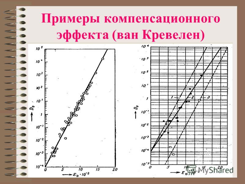 Примеры компенсационного эффекта (ван Кревелен)