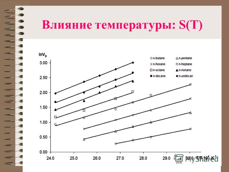 Влияние температуры: S(T)