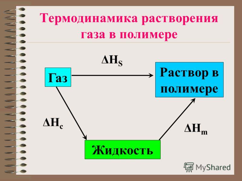 Термодинамика растворения газа в полимере Газ Жидкость Раствор в полимере ΔHcΔHc ΔHmΔHm ΔHSΔHS