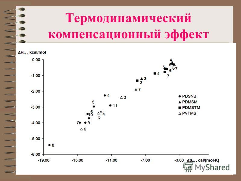 Термодинамический компенсационный эффект