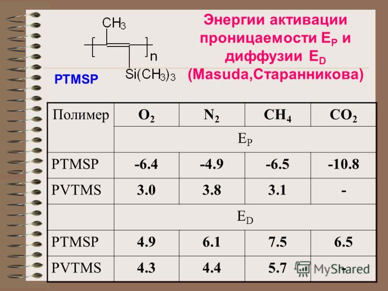 ПолимерO2O2 N2N2 CH 4 CO 2 EPEP PTMSP-6.4-4.9-6.5-10.8 PVTMS3.03.83.1- EDED PTMSP4.96.17.56.5 PVTMS4.34.45.7- Энергии активации проницаемости E P и диффузии E D (Masuda,Старанникова) PTMSP