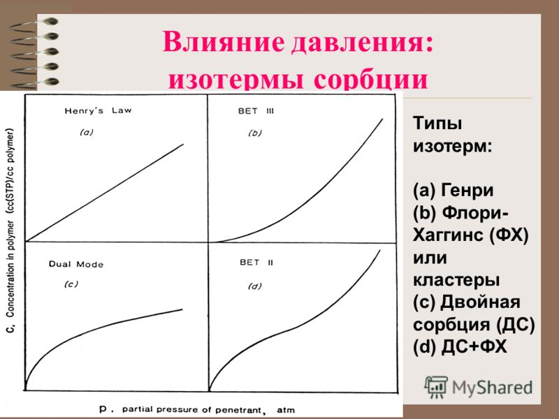 Влияние давления: изотермы сорбции Типы изотерм: (a) Генри (b) Флори- Хаггинс (ФХ) или кластеры (c) Двойная сорбция (ДС) (d) ДС+ФХ