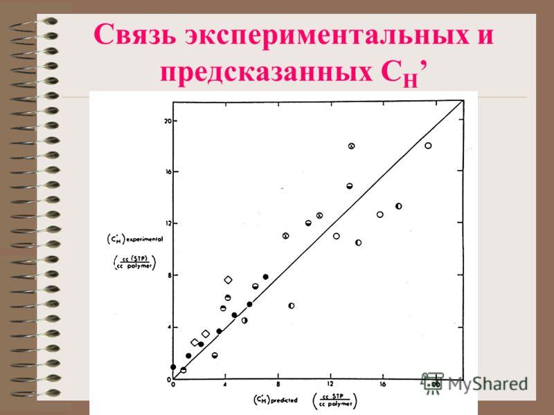 Связь экспериментальных и предсказанных C H