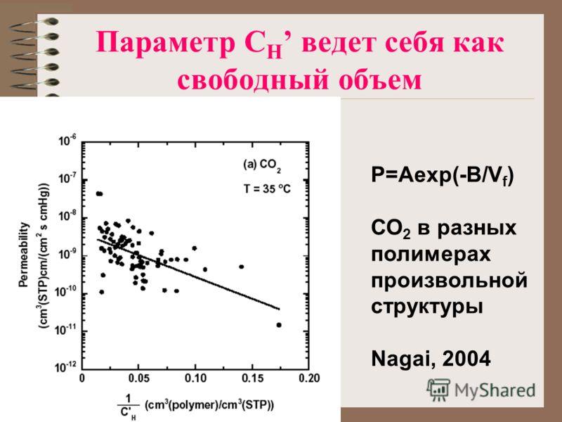 Параметр C Н ведет себя как свободный объем P=Aexp(-B/V f ) СО 2 в разных полимерах произвольной структуры Nagai, 2004
