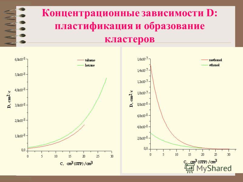 Концентрационные зависимости D: пластификация и образование кластеров