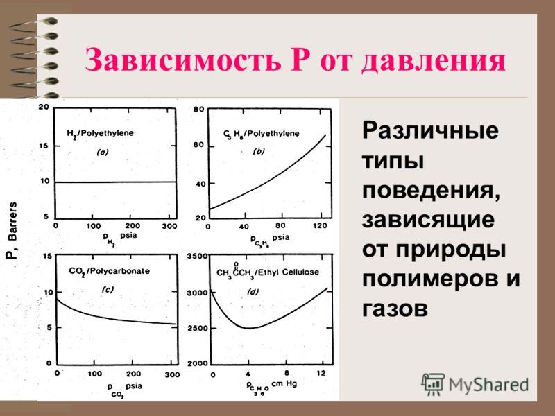 Зависимость P от давления Различные типы поведения, зависящие от природы полимеров и газов