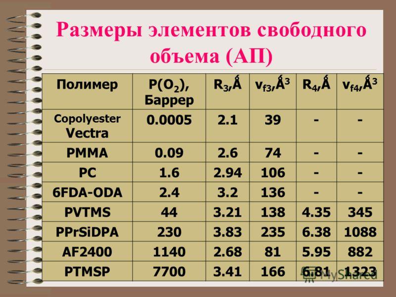 Размеры элементов свободного объема (АП) ПолимерP(O 2 ), Баррер R3,ǺR3,Ǻv f3,Ǻ 3 R4,ǺR4,Ǻv f4,Ǻ 3 Copolyester Vectra 0.00052.139-- PMMA0.092.674-- PC1.62.94106-- 6FDA-ODA2.43.2136-- PVTMS443.211384.35345 PPrSiDPA2303.832356.381088 AF240011402.68815.9