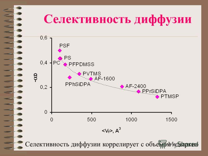Селективность диффузии Селективность диффузии коррелирует с объемом «дырки»