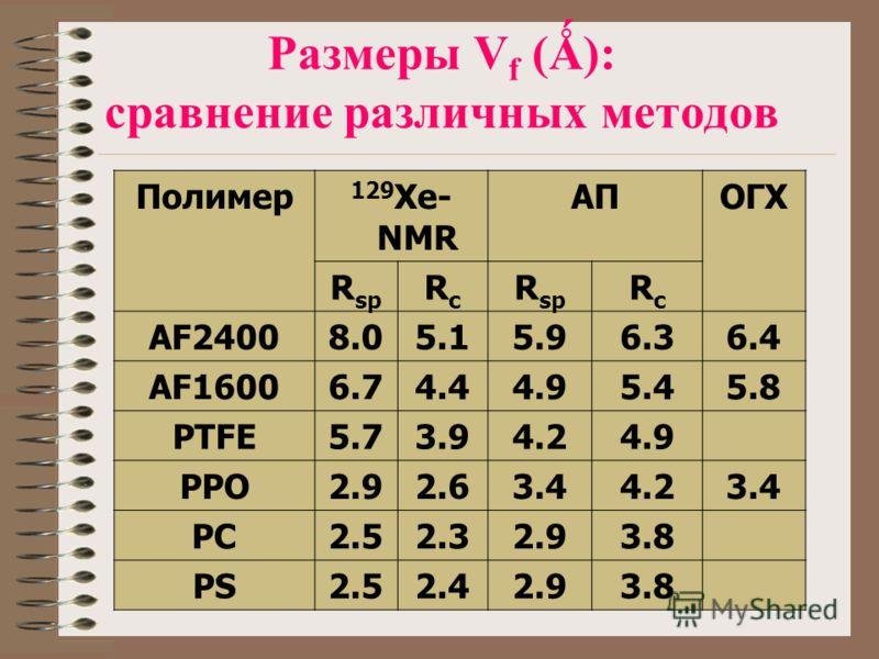 Размеры V f (Ǻ): сравнение различных методов Полимер 129 Xe- NMR АПОГХ R sp RcRc RcRc AF24008.05.15.96.36.4 AF16006.74.44.95.45.8 PTFE5.73.94.24.9 PPO2.92.63.44.23.4 PC2.52.32.93.8 PS2.52.42.93.8
