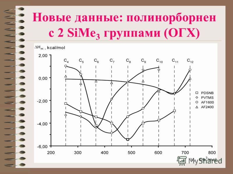 Новые данные: полинорборнен с 2 SiMe 3 группами (ОГХ)