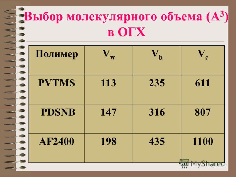 Выбор молекулярного объема (А 3 ) в ОГХ ПолимерVwVw VbVb VcVc PVTMS113235611 PDSNB147316807 AF24001984351100