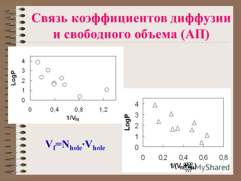 Связь коэффициентов диффузии и свободного объема (АП) V f =N hole ·V hole