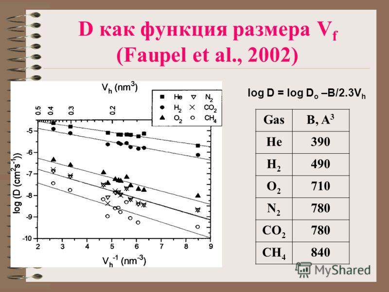D как функция размера V f (Faupel et al., 2002) GasB, A 3 He390 H2H2 490 O2O2 710 N2N2 780 CO 2 780 CH 4 840 log D = log D o –B/2.3V h