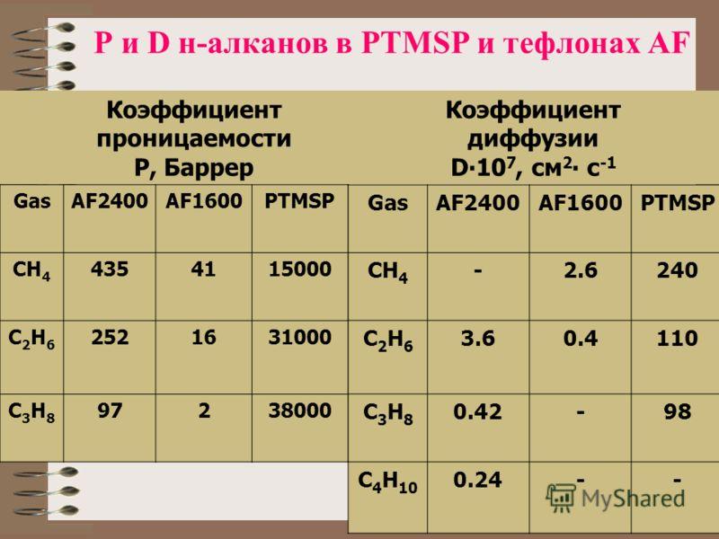 P и D н-алканов в PTMSP и тефлонах AF GasAF2400AF1600PTMSP CH 4 4354115000 C2H6C2H6 2521631000 C3H8C3H8 97238000 Коэффициент проницаемости P, Баррер GasAF2400AF1600PTMSP CH 4 -2.6240 C2H6C2H6 3.60.4110 C3H8C3H8 0.42-98 C 4 H 10 0.24-- Коэффициент диф