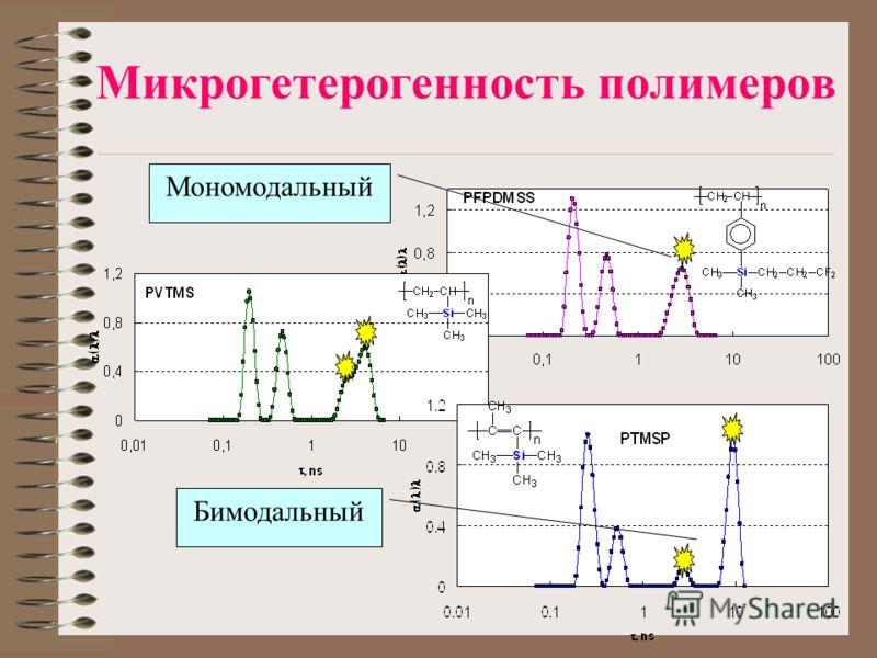 Микрогетерогенность полимеров Мономодальный Бимодальный