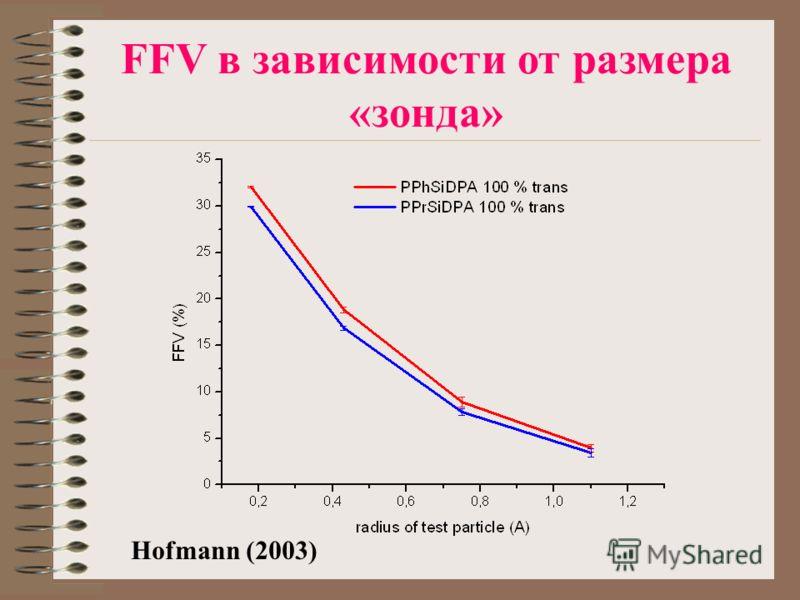 Hofmann (2003) FFV в зависимости от размера «зонда»