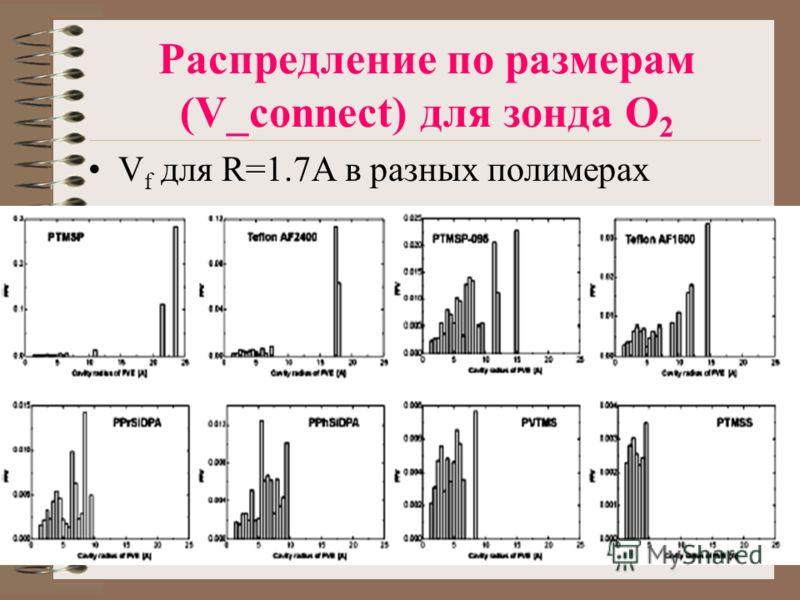 Распредление по размерам (V_connect) для зонда O 2 V f для R=1.7A в разных полимерах