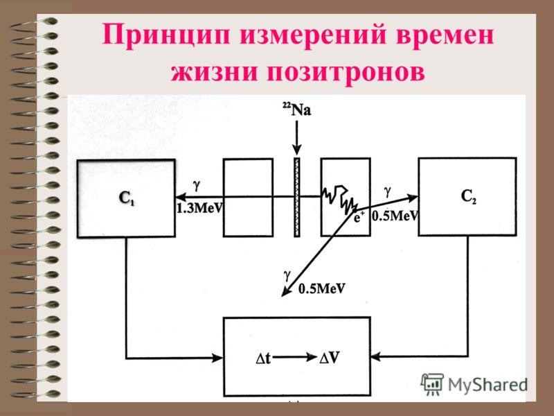Принцип измерений времен жизни позитронов