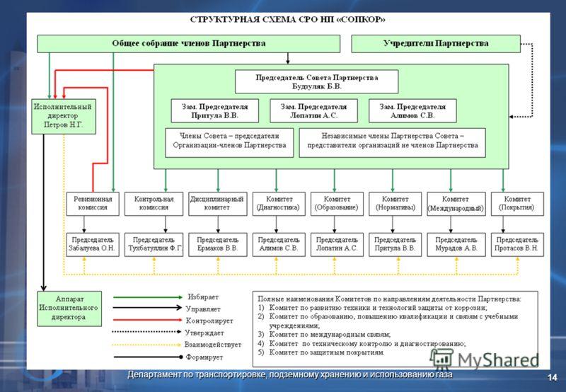 Департамент по транспортировке, подземному хранению и использованию газа 14