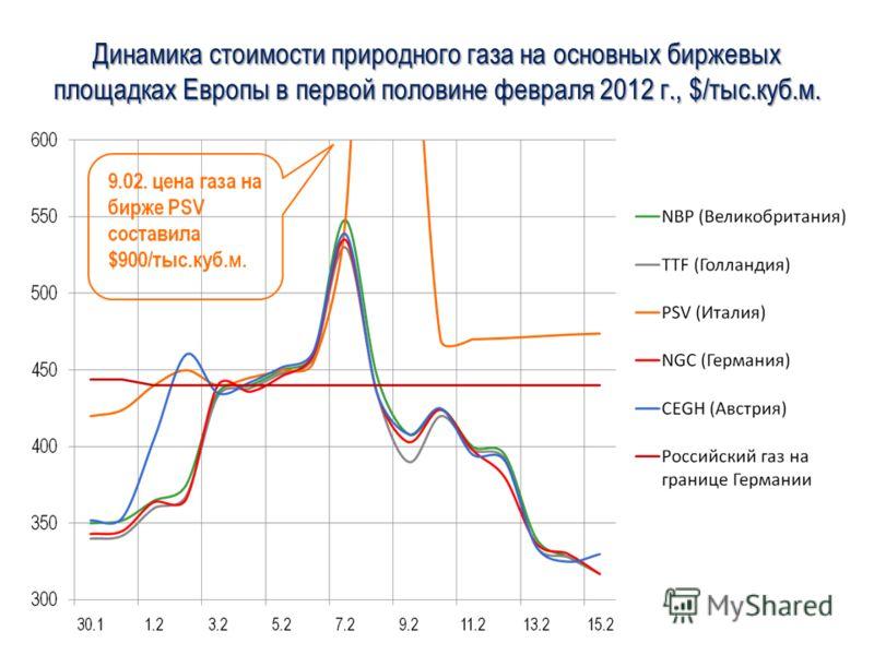 Динамика стоимости природного газа на основных биржевых площадках Европы в первой половине февраля 2012 г., $/тыс.куб.м.