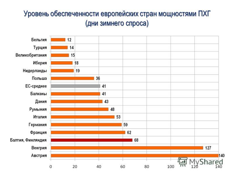 Уровень обеспеченности европейских стран мощностями ПХГ (дни зимнего спроса)