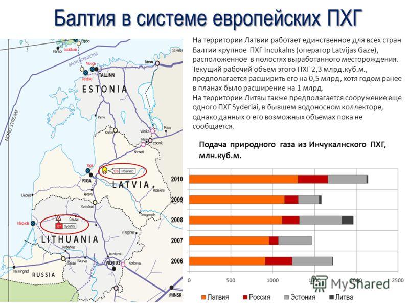 Балтия в системе европейских ПХГ На территории Латвии работает единственное для всех стран Балтии крупное ПХГ Incukalns (оператор Latvijas Gaze), расположенное в полостях выработанного месторождения. Текущий рабочий объем этого ПХГ 2,3 млрд.куб.м., п