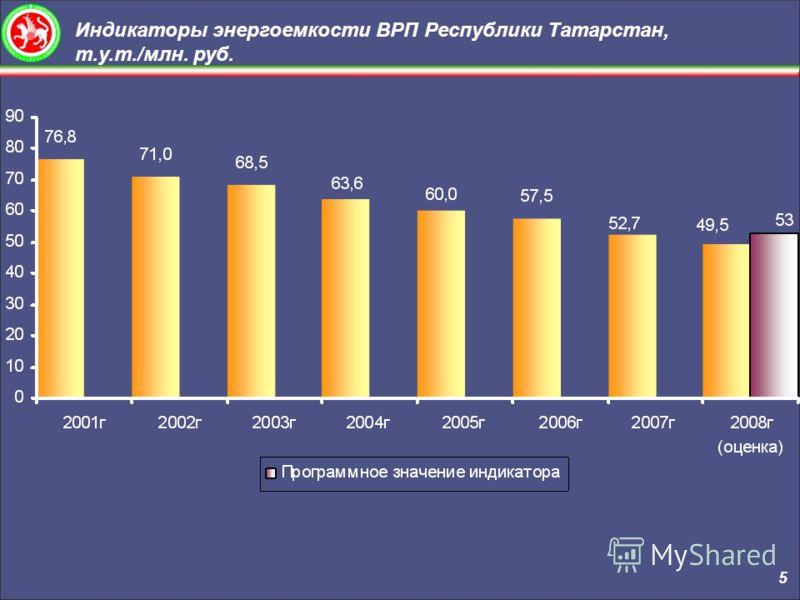 Индикаторы энергоемкости ВРП Республики Татарстан, т.у.т./млн. руб. 5