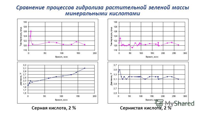 Сравнение процессов гидролиза растительной зеленой массы минеральными кислотами Серная кислота, 2 %Сернистая кислота, 2 %