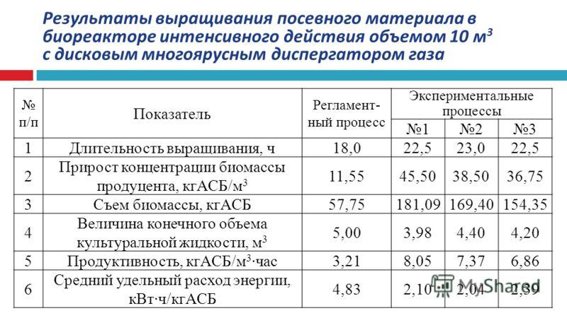 Результаты выращивания посевного материала в биореакторе интенсивного действия объемом 10 м 3 с дисковым многоярусным диспергатором газа п/п Показатель Регламент- ный процесс Экспериментальные процессы 123 1Длительность выращивания, ч18,022,523,022,5