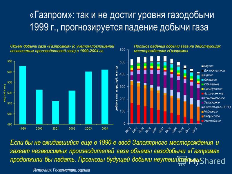 «Газпром»: так и не достиг уровня газодобычи 1999 г., прогнозируется падение добычи газа Источник: Госкомстат, оценка Объем добычи газа «Газпромом» (с учетом поглощений независимых производителей газа) в 1999-2004 гг. Прогноз падения добычи газа на д