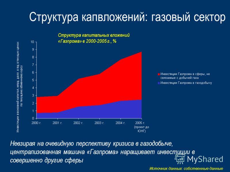 Структура капвложений: газовый сектор Структура капитальных вложений «Газпрома» в 2000-2005 г., % Источник данных: собственные данные Невзирая на очевидную перспективу кризиса в газодобыче, централизованная машина «Газпрома» наращивает инвестиции в с