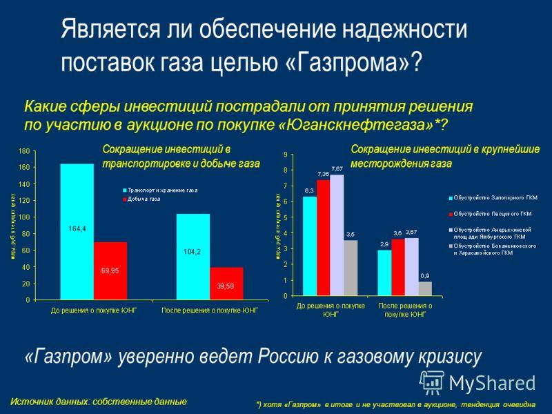 Является ли обеспечение надежности поставок газа целью «Газпрома»? Какие сферы инвестиций пострадали от принятия решения по участию в аукционе по покупке «Юганскнефтегаза»*? *) хотя «Газпром» в итоге и не участвовал в аукционе, тенденция очевидна Ист