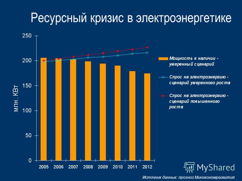 Ресурсный кризис в электроэнергетике Источник данных: прогноз Минэкономразвития