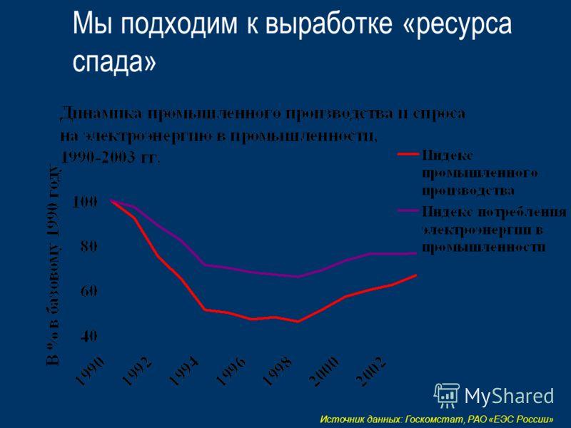 Мы подходим к выработке «ресурса спада» Источник данных: Госкомстат, РАО «ЕЭС России»