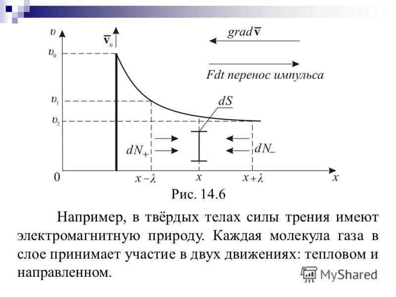Например, в твёрдых телах силы трения имеют электромагнитную природу. Каждая молекула газа в слое принимает участие в двух движениях: тепловом и направленном. Рис. 14.6