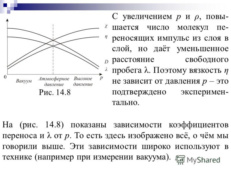 Рис. 14.8 С увеличением p и ρ, повы- шается число молекул пе- реносящих импульс из слоя в слой, но даёт уменьшенное расстояние свободного пробега λ. Поэтому вязкость η не зависит от давления p – это подтверждено эксперимен- тально. На (рис. 14.8) пок