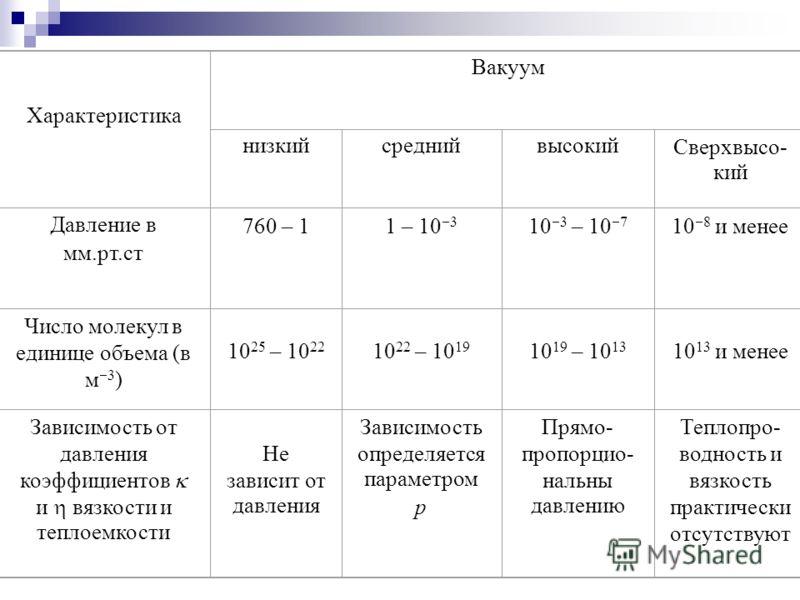 Характеристика Вакуум низкийсреднийвысокийСверхвысо- кий Давление в мм.рт.ст 760 – 11 – 10 3 10 3 – 10 7 10 8 и менее Число молекул в единице объема (в м 3 ) 10 25 – 10 22 10 22 – 10 19 10 19 – 10 13 10 13 и менее Зависимость от давления коэффициенто
