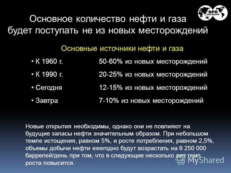 Основное количество нефти и газа будет поступать не из новых месторождений Основные источники нефти и газа К 1960 г.50-60% из новых месторождений К 1990 г.20-25% из новых месторождений Сегодня12-15% из новых месторождений Завтра 7-10% из новых местор