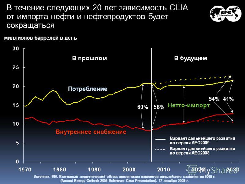 Источник: EIA, Ежегодный энергетический обзор: презентация вариантов дальнейшего развития на 2009 г. (Annual Energy Outlook 2009 Reference Case Presentation), 17 декабря 2008 г. В течение следующих 20 лет зависимость США от импорта нефти и нефтепроду