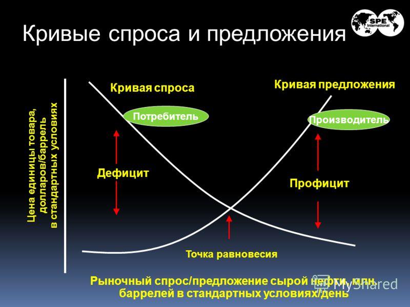 Кривые спроса и предложения Кривая предложения Кривая спроса Точка равновесия Профицит Дефицит Рыночный спрос/предложение сырой нефти, млн. баррелей в стандартных условиях/день Цена единицы товара, долларов/баррель в стандартных условиях Потребитель