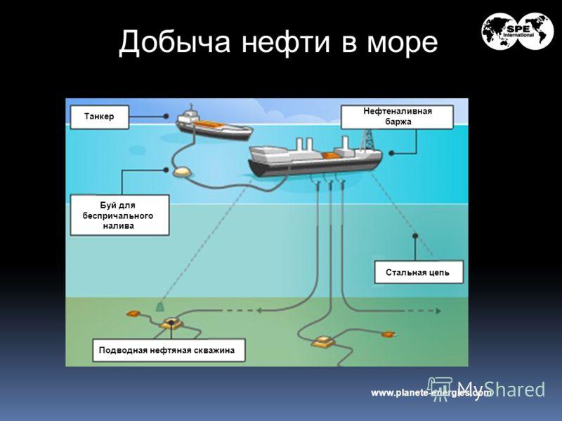 Добыча нефти в море www.planete-energies.com Танкер Нефтеналивная баржа Стальная цепь Подводная нефтяная скважина Буй для беспричального налива