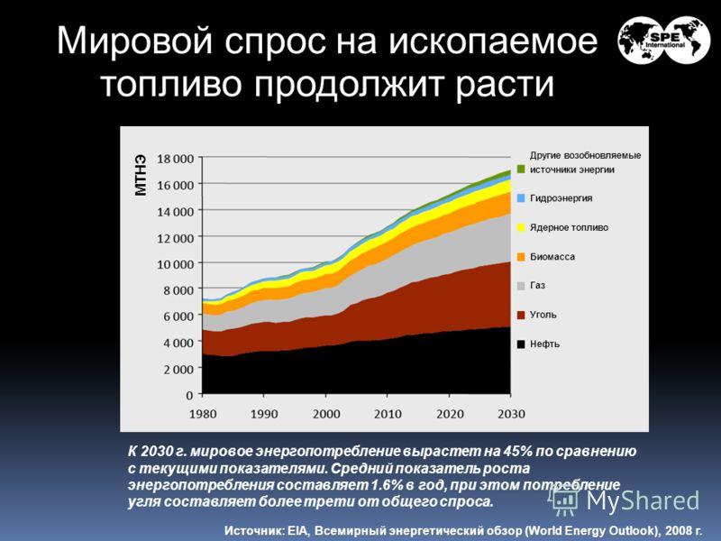 Мировой спрос на ископаемое топливо продолжит расти Источник: EIA, Всемирный энергетический обзор (World Energy Outlook), 2008 г. К 2030 г. мировое энергопотребление вырастет на 45% по сравнению с текущими показателями. Средний показатель роста энерг