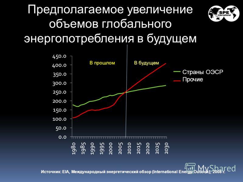 Страны ОЭСР Прочие Предполагаемое увеличение объемов глобального энергопотребления в будущем Источник: EIA, Международный энергетический обзор (International Energy Outlook), 2008 г. В прошломВ будущем