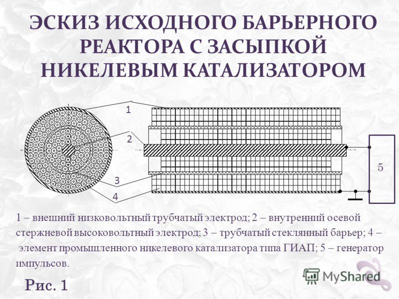 ЭСКИЗ ИСХОДНОГО БАРЬЕРНОГО РЕАКТОРА С ЗАСЫПКОЙ НИКЕЛЕВЫМ КАТАЛИЗАТОРОМ Рис. 1 1 – внешний низковольтный трубчатый электрод; 2 – внутренний осевой стержневой высоковольтный электрод; 3 – трубчатый стеклянный барьер; 4 – элемент промышленного никелевог